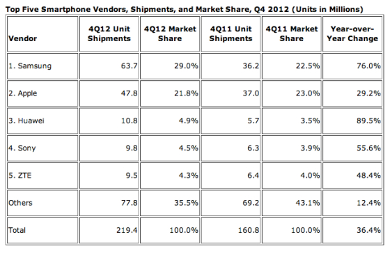 2012 top vendors smartphone