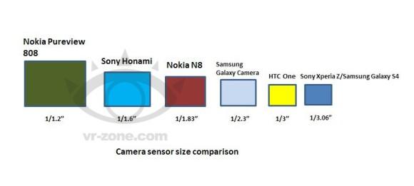 ข้อมูลอัพเดท Sony Honami ใช้เซนเซอร์กล้องขนาดใหญ่เป็นรองแค่ 808 Pureview