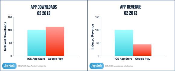 Google Play يتغلب على Apple Store من حيث التحميل