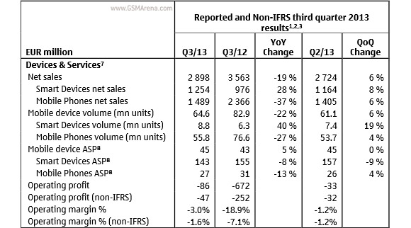 declining sales of nokia 6% year-on-year net sales decrease in q1 2017 primarily due to ip/optical  networks and fixed networks, with approximately flat net sales in.