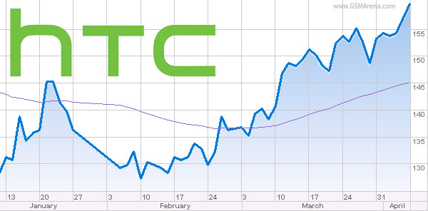 gsmarena 001 HTC ends Q3 on a $19 million profit, hopes for the best in Q4