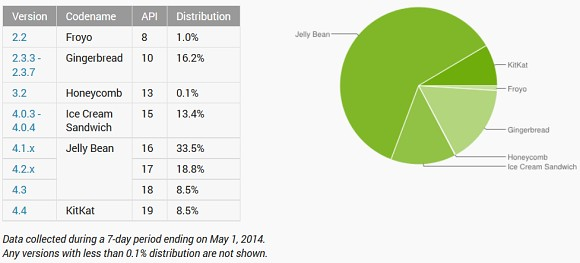 Android in April: KitKat gains rapidly