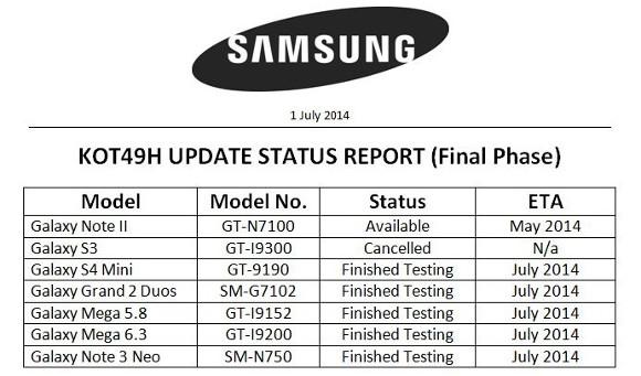 SAmsung kitkat release schedule