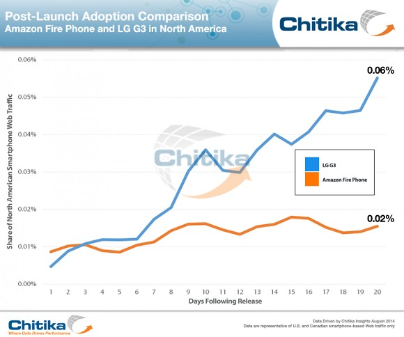 gsmarena 002 Amazon only managed to sell 26,000 Fire phones, study says