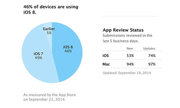 iOS 8 registra un buon numero di adesione ma non supera iOS 7.