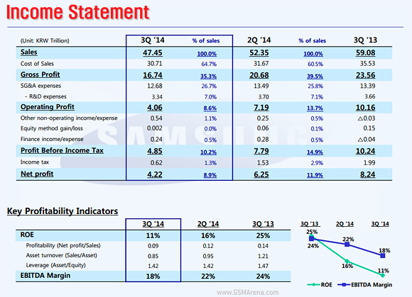 gsmarena 001 Samsung sees lowest profits since Q3 2011