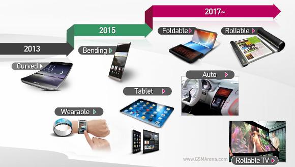 ... promises bending, foldable, rollable screens - GSMArena.com news