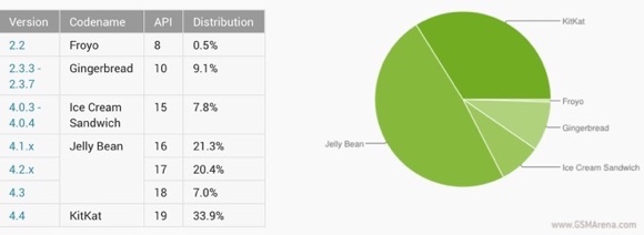 Android in November: one in three devices runs KitKat