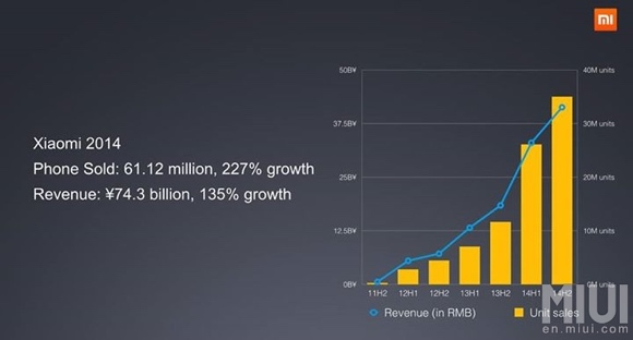 Xiaomi sold more than 61 million phones in 2014