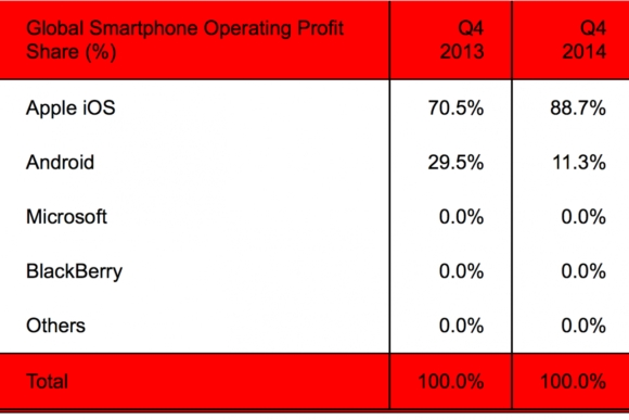 gsmarena 001 Apple took home 88.7% of smartphone profits in Q4, 2014