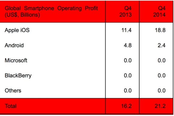 gsmarena 002 Apple took home 88.7% of smartphone profits in Q4, 2014