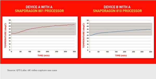 Snapdragon 810 are temperaturi mai mici ca 801 146