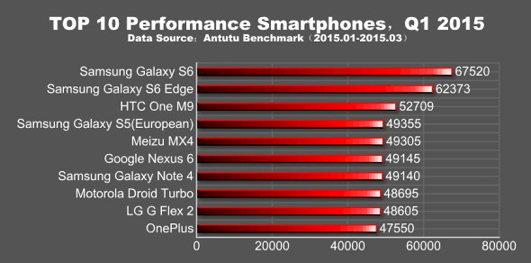 Antutu Performance Report Is Out Exynos 7420 In The Lead
