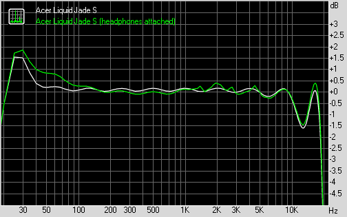 Acer Liquid Jade S  frequency response