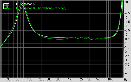 HTC Sensation XE frequency response