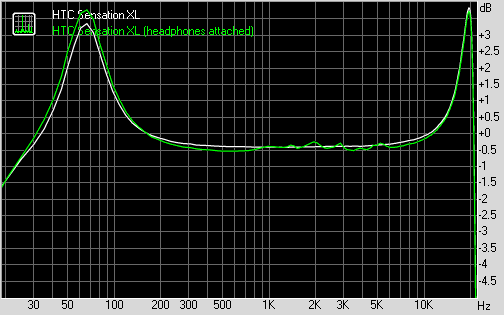 HTC Sensation XL frequency response