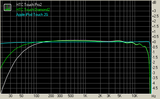 HTC Touch Pro2 frequency response graph compared to the Diamond2 and the iPod Touch 2G