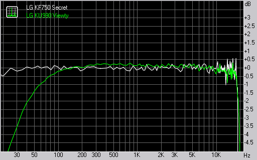 LG KF750 Secret frequency response graph