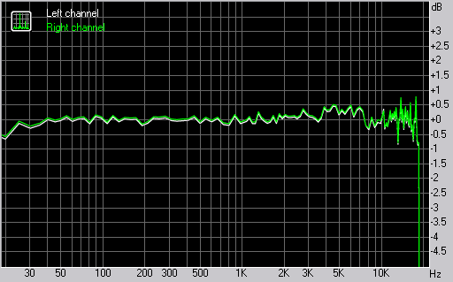 Nokia 6220 classic frequency response graph