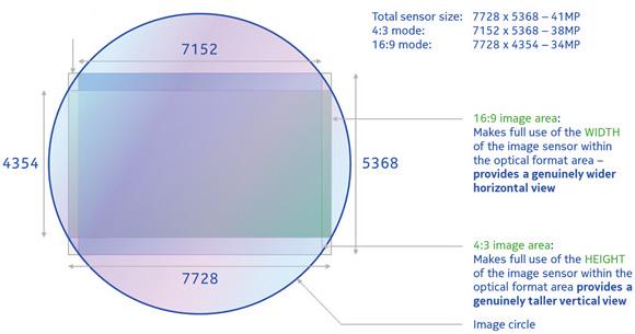 Nokia Lumia 1020 sensor
