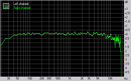 Nokia N79 frequency response graph