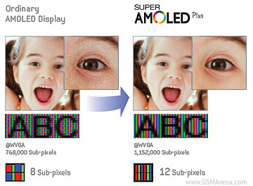 SuperAMOLED vs. SuperAMOLED Plus