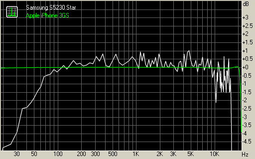 Samsung S5230 Star vs Apple iPhone 3GS generation frequency response graphs