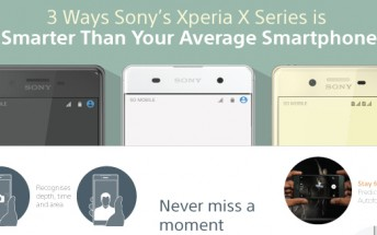 Sony Xperia X series infographic focuses on camera, design, and battery life