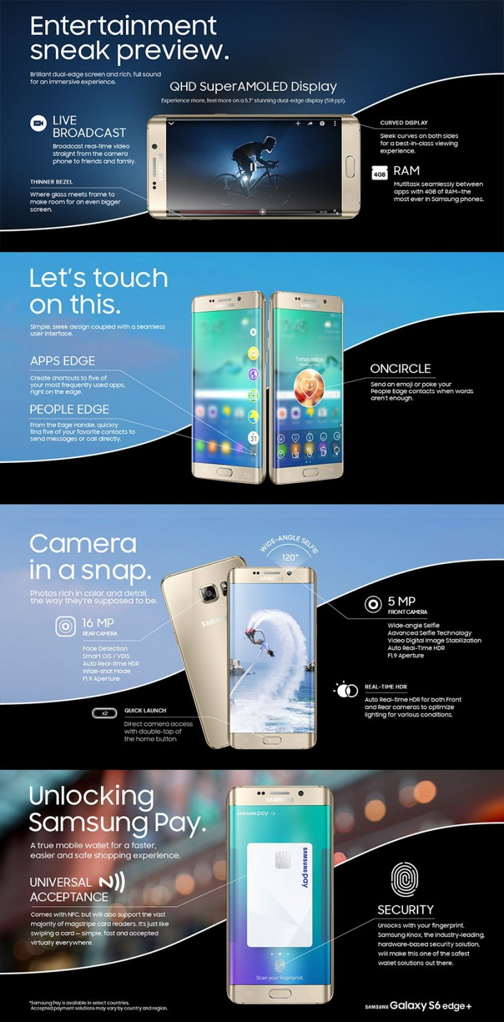 Samsung infographics detail Galaxy S6 edge+ and Note5 ...