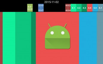 Android version distribution over the years, now in animated form