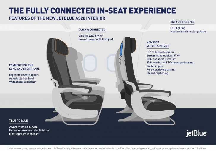 Jetblue To Convert In Flight Entertainment Systems To Run