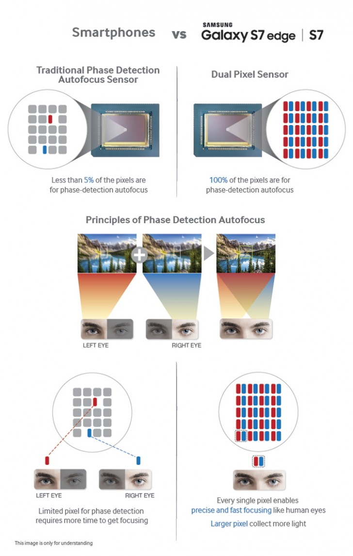Samsung's Dual Pixel auto focus explained and why it's the ...