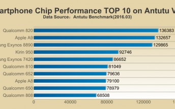 AnTuTu benchmark releases latest chipset rankings, Snapdragon 820 tops competition
