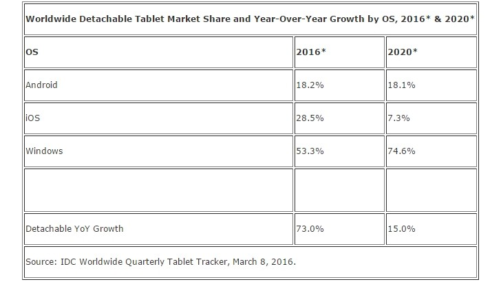 IDC claims tablet shipments will fall 5.9% in 2016, give way to 2 ...