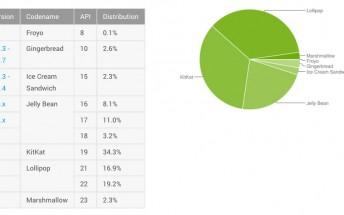 State of Android: Marshmallow and Lollipop keep growing market share