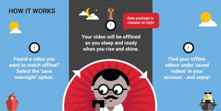 Youtube smart offline lets viewers in india download videos smart offline will let users queue videos to be scheduled to download overnight when data costs are off peak for many indian mobile providers ccuart Gallery