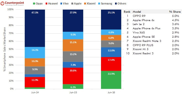 Oppo Is Now The No 1 Smartphone Maker In China Gsmarena