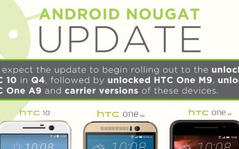 HTC 10 to get Nougat by the end of year, M9 and A9 soon after that