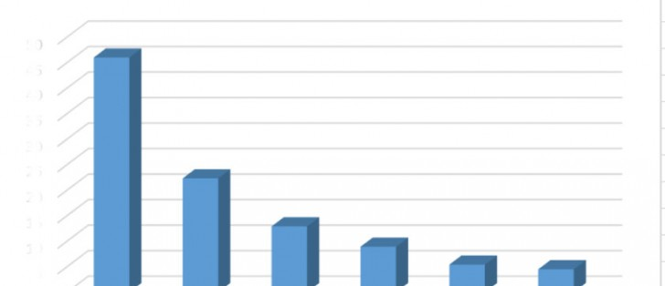 Q2 market share results show Apple slowly losing market ...