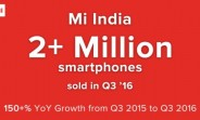 Xiaomi's Q3 sales hit 2 million milestone in India - an YoY growth of over 150%