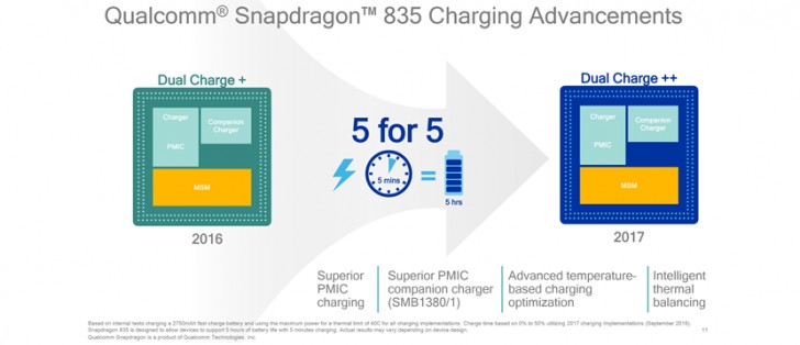 Official Qualcomm Launching Snapdragon 835 Next Week At