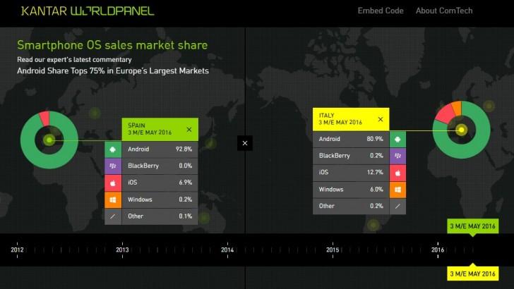 Kantar: Android dominates China, iOS gains in Europe's
