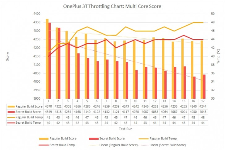 Here we go again: OnePlus and Meizu found to cheat benchmarks