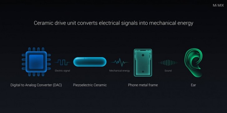 Xiaomi Mi Mix 2 may have a new, better earpiece - GSMArena
