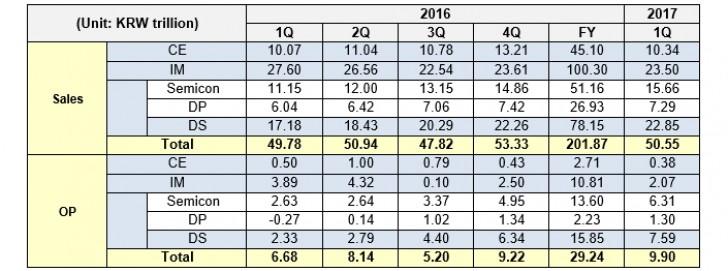 Samsung posts impressive Q1 2017 financial results ...