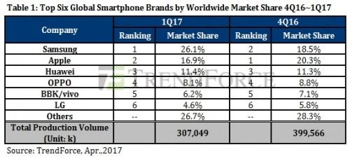 TrendForce: Samsung retakes global smartphone lead, Apple ...