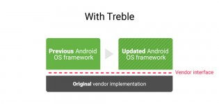 Here are all the Android devices updated with Treble support
