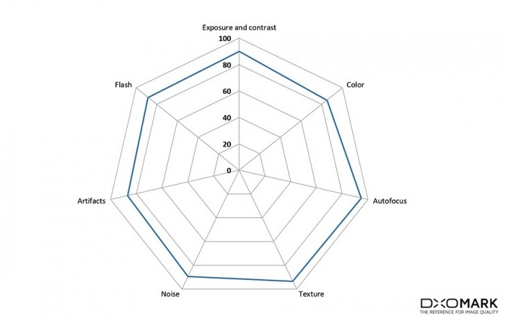 Htc U11 Tops Dxomark Chart