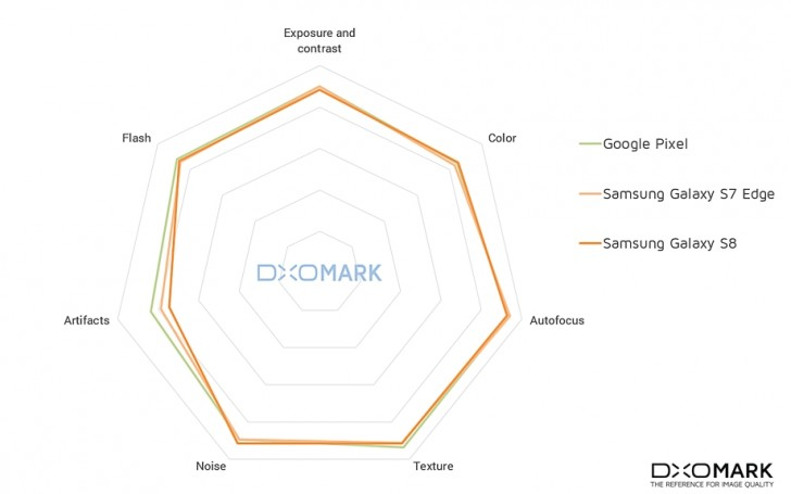 Samsung Galaxy S8 scores 88 in DxOMark - GSMArena com news