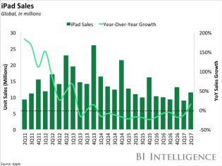 iPad sales: in units